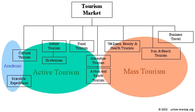 definition of visitor attractions Many natural attractions also have built attractions in the form of visitor centres but for the purposes of this unit these can be classed as natural attractions learners and tutors should use their own holiday or leisure experiences of built and natural uk visitor.